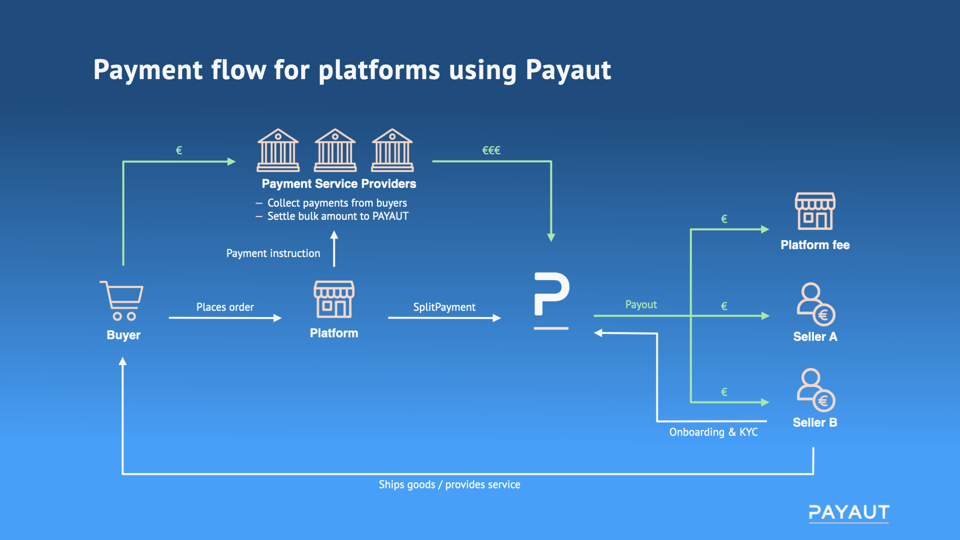 Online marketplaces pay out with Payaut
